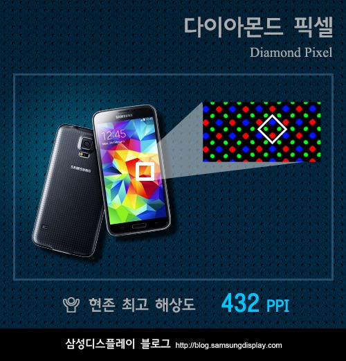 Còn trong khi, mật độ điểm ảnh của Samsung Galaxy S5 đạt 432 ppi, thấp hơn mức 441 của Samsung Galaxy S4 nhưng lại cao hơn Samsung Galaxy Note 3.