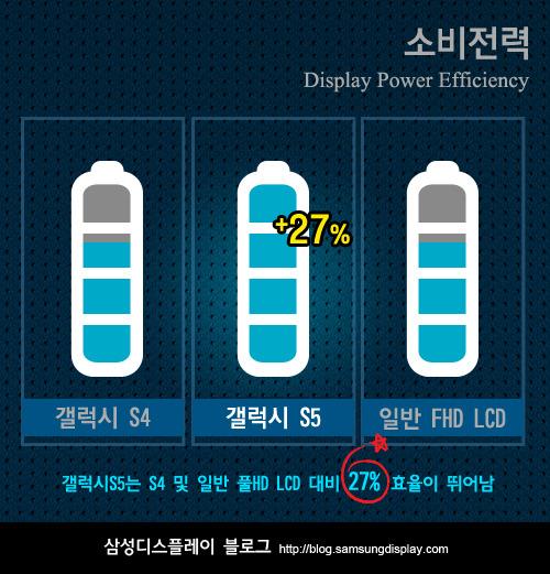 Về khả năng tiết kiệm điện năng, Samsung cho biết S5 tiết kiệm tới 27% so với dòng máy Samsung Galaxy S4 trước đây.