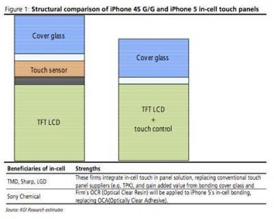 """Chúng ta có thể nhận thấy rõ khi màn hình iPhone 5/5S có công nghệ """"in-cell"""""""