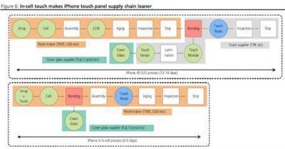 """Quy trình sản xuất màn hình """"in-cell"""" được rút ngắn so với quy trình """"on-cell""""."""