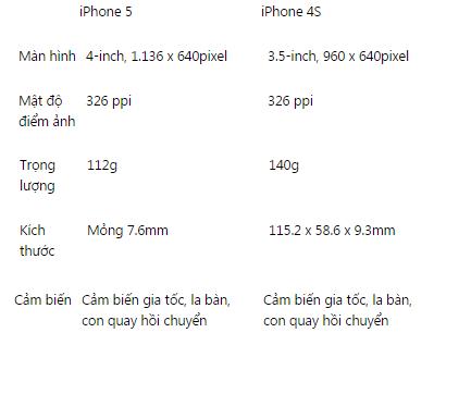 man-hinh-iphone-5
