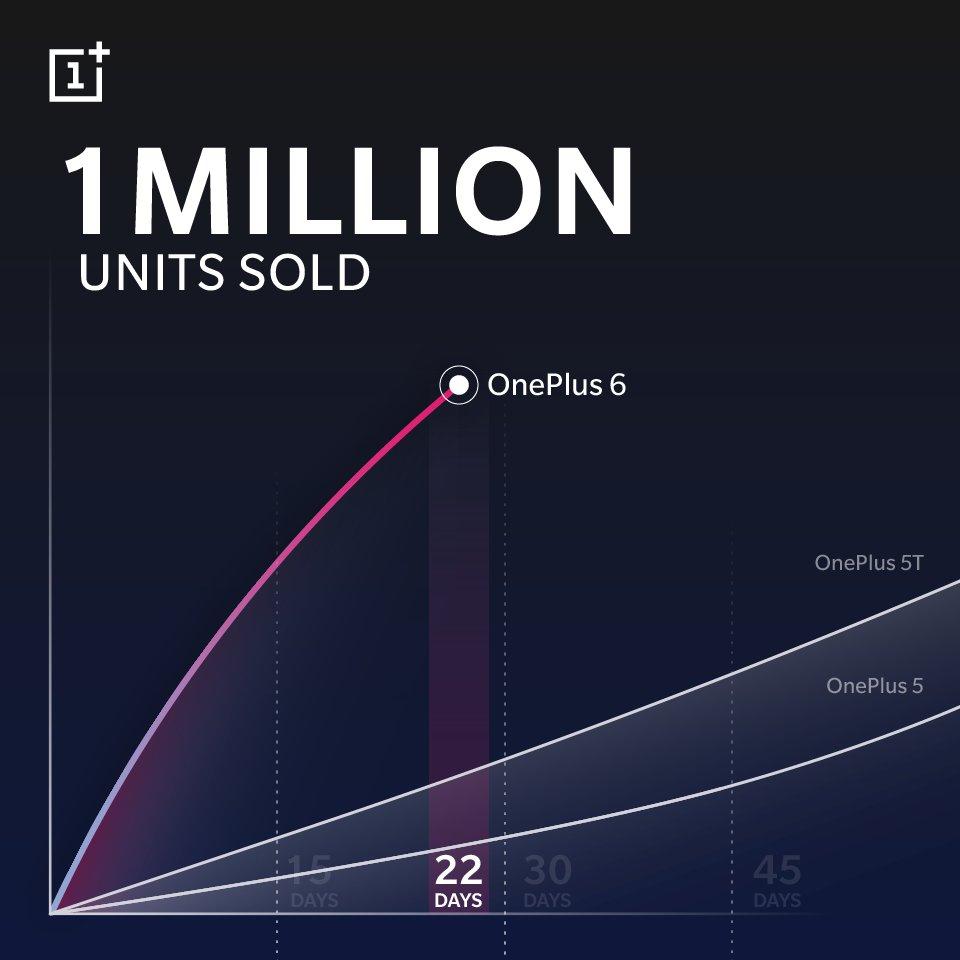 Oneplus 6 lập kỷ lục bán hàng mới 2
