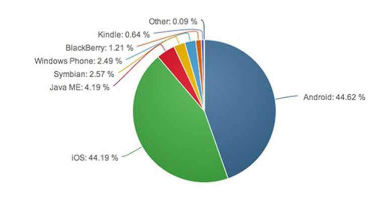 Đây là lý do tại sao bạn nên mua điện thoại thuộc hệ điều hành Android