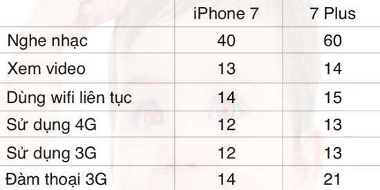 Pin iPhone 7 có tốt không hay lại là bom xịt như iPhone 6 hình 1